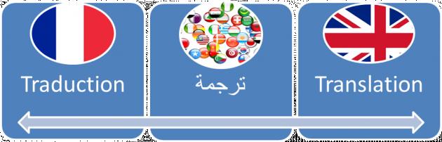 je vais traduire anglais fran u00e7ais et arabe pour 5