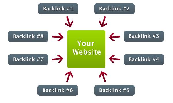 créer 250 backlinks de qualité pour améliorer votre référencement
