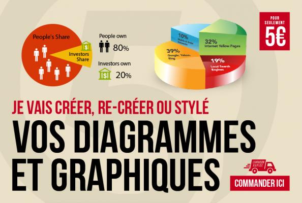 créer vos Diagrammes et Graphiques de qualité Professionnelle