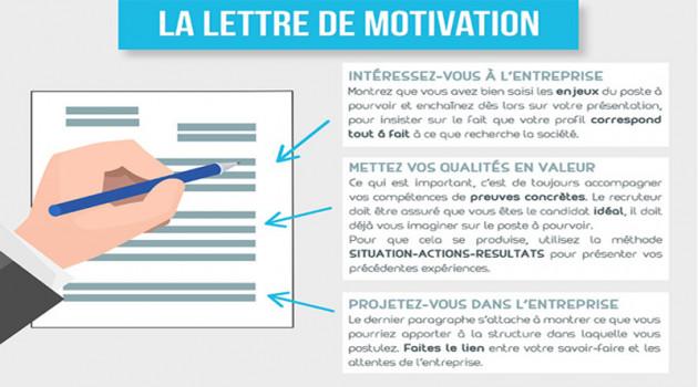 Je Vais Rédiger Pour Vous Une Magnifique Lettre De Motivation Personnalisée Pour 5