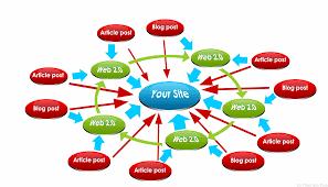 vous créer plus de 1000  backlinks