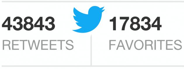 ajouter 1500 Retweets et 1500 favoris/Like à votre Tweet